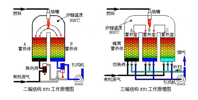 RTO蓄热式氧化装置
